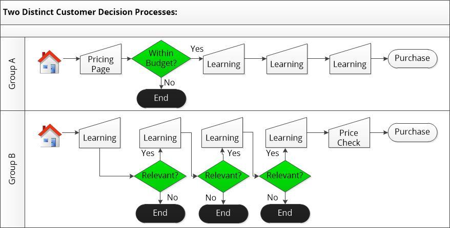 Customer Behavior Process Alignment